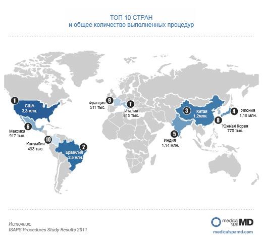 Составлена десятка стран-лидеров в области эстетической медицины