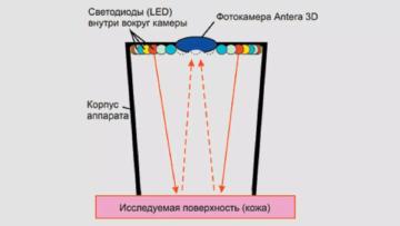 Технология мультиспектрального анализа