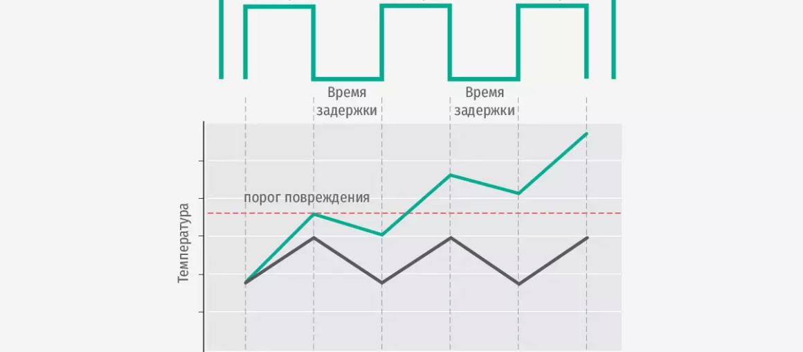 Технология последовательного мультиимпульса (MSP)