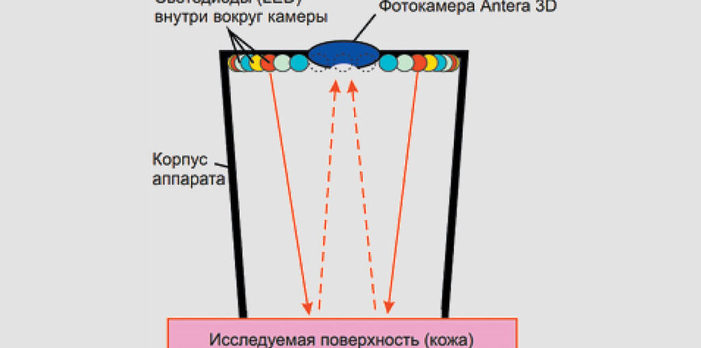 Технология мультиспектрального анализа кожного покрова